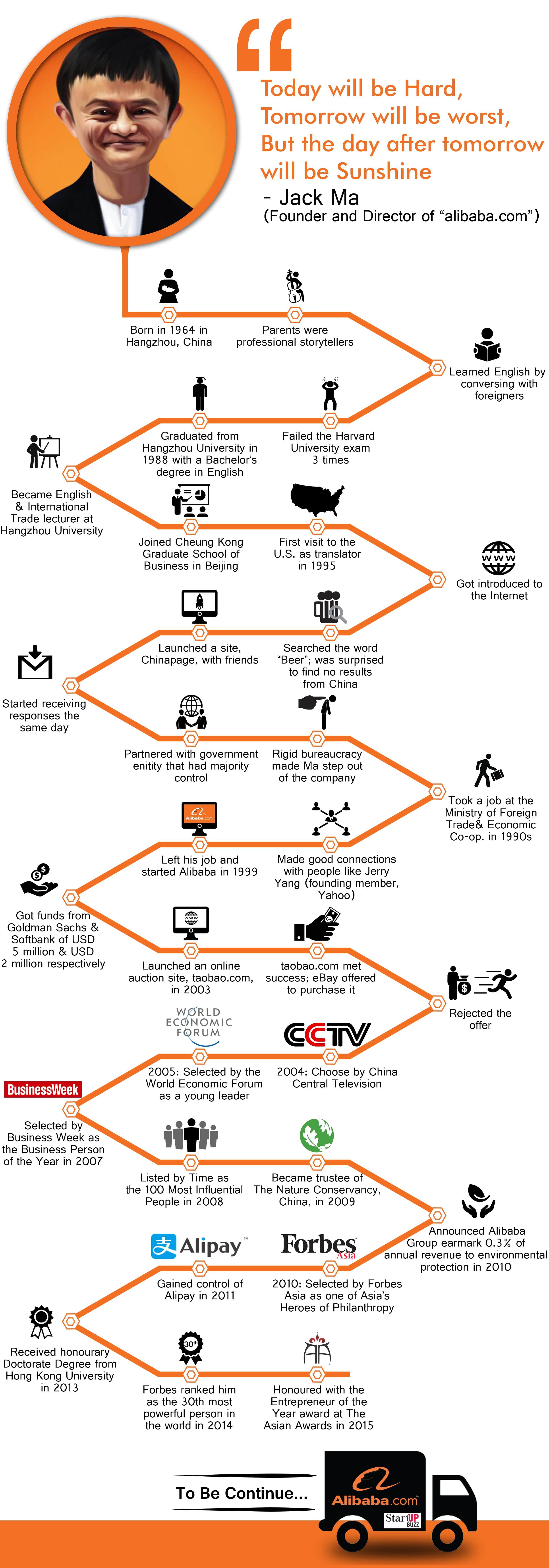 Story Of Jack Ma Startup Buzz