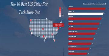 Top 10 Ranking Of Best U.S Cities For Tech Start-Ups